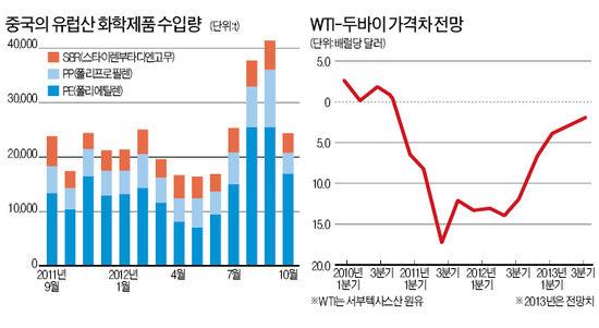 석유화학제품 수요 약세…가격 하향 안정화