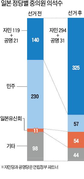 [글로벌 환율 전쟁] 수출기업 '아베노믹스' 공포…車·철강·기계·조선 가격경쟁력 타격