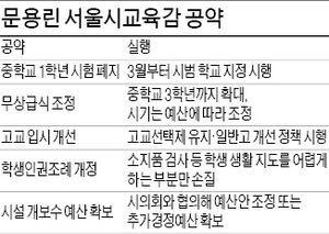 """문용린 서울시교육감 취임 """"중1 시험 폐지…인권조례는 부분 손질"""""""