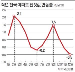[2013 대전망] 1분기 입주물량 4년來 최저…전세난 우려