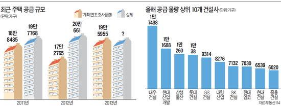 """[2013 대전망] 아파트 분양시장, '분양가 파괴' 바람 지속…""""무조건 싸게 사라"""""""