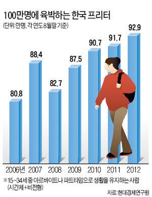 [2013 신년기획] 취업난 때문에…알바 전전하는 日 프리터·놀고먹는 韓 니트족