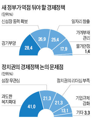 [2013 신년기획] 새 정부 최우선 과제는 '경기부양' '신성장동력 확보'