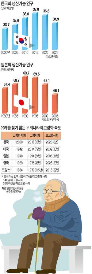 [2013 신년기획] 日 고령화의 슬픈 자화상 '도시 공동화'