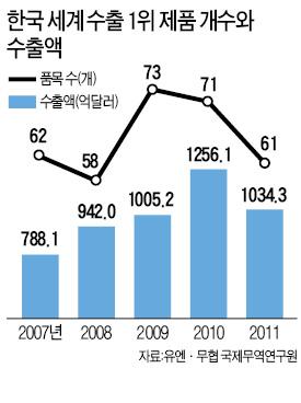 중국에 먹거리 빼앗기는 한국