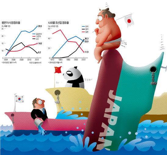 [2013 신년기획] '제조업 공동화'의 악몽…소니·샤프, 엔고에 '日 엑소더스'