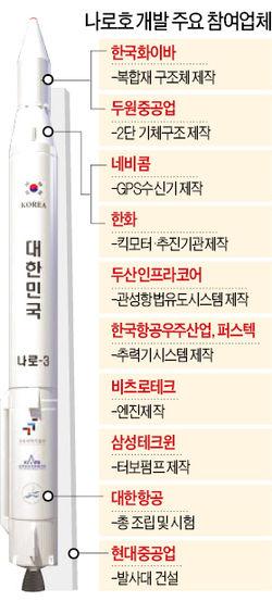 [나로호 발사 성공] 두원重, 로켓 상단부…현대重은 발사대…150개 우리기업 기술력 빛났다
