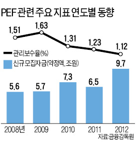[마켓인사이트] 국민연금, PEF 수수료 내린다