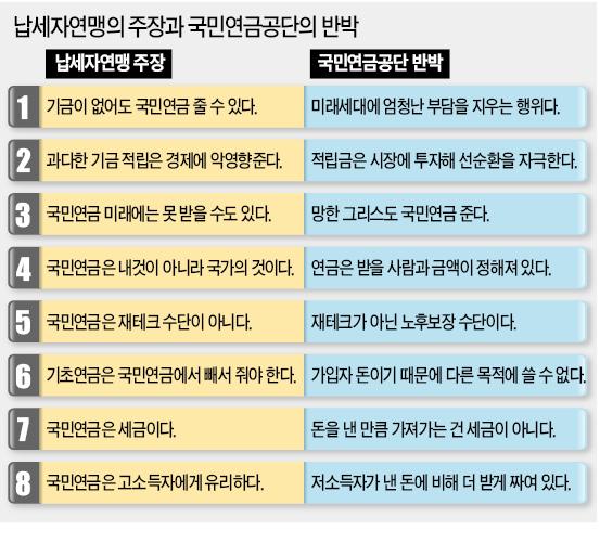 """납세자연맹 """"국민연금은 세금…못 받을수도"""", 연금공단 """"노후보장 수단…그리스도 준다"""""""