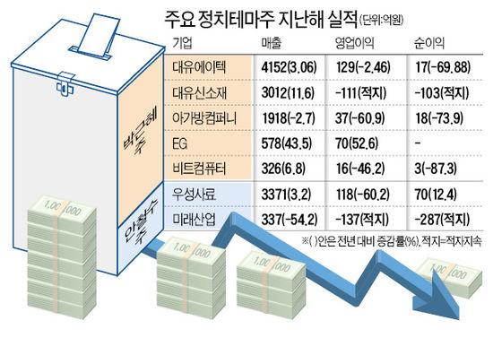 정치테마株 실적 보니…'속빈 강정'