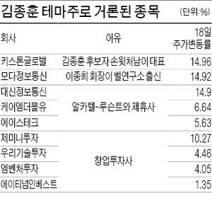 '김종훈 테마株' 들썩…키스톤글로벌·모다정보 상한가
