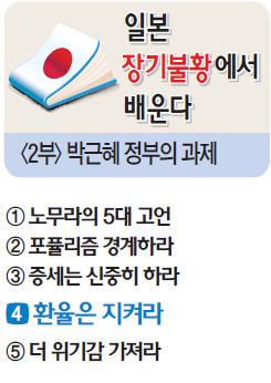 [한경 특별기획] 외환투기 규제로 원화절상 막아라