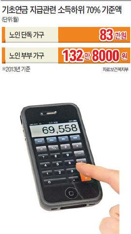 ['기초연금 방정식' 머리 싸맨 노인] 소득 없어도 집값 4억2672만원 넘으면 '상위 30%'