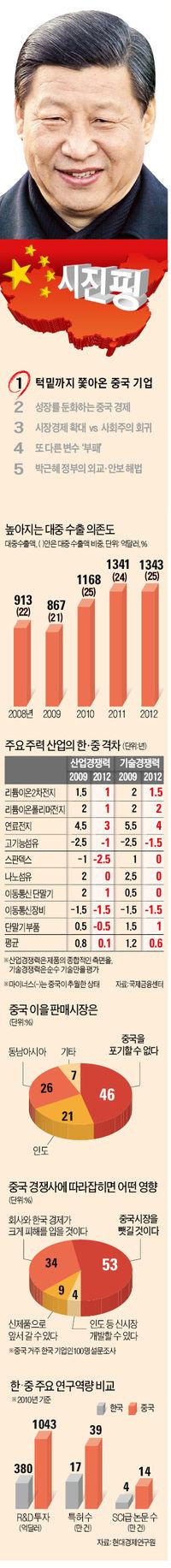 中서 '사장님' 대접받던 한국인, 이젠 봉급받는 乙로