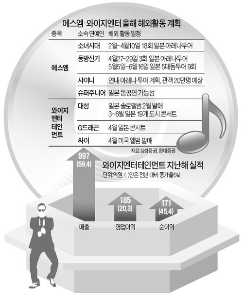엔터株, 이젠 봄꽃 피우나…엔화약세 둔화 조짐·'빅2' 실적우려 해소