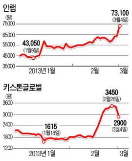 안철수 IN 김종훈 OUT…테마주 희비