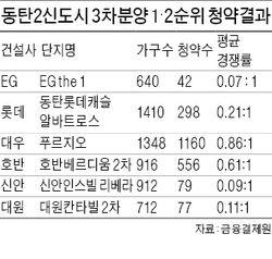 동탄2 동시분양 3차, 첫날 경쟁률 0.37대 1