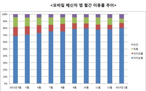[카톡 독주 시대 ①] 모바일 메신저 '춘추전국', 10개월 성적표는?