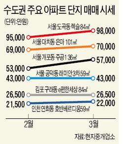 [집값 바닥 아직 멀었나] 강남 재건축 회복은 '일찍 온 제비'…부동산 시장 '춘래불사춘'