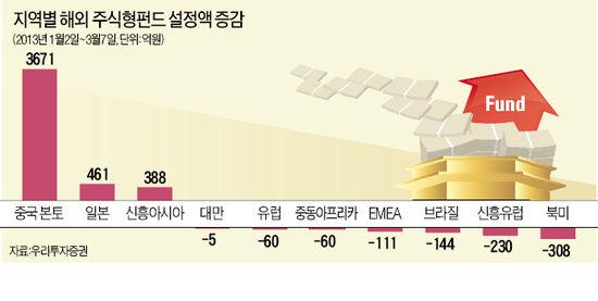 中본토·동남아 펀드 자금유입 꾸준…환매기간·환율변동 위험은 꼼꼼히 체크를
