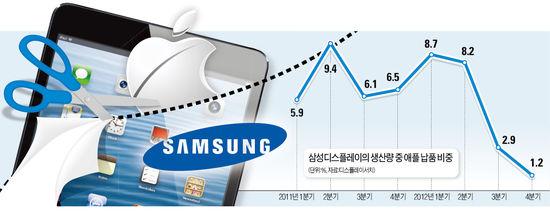 아이패드에서도 삼성 패널 뺀다…'돌아올 수 없는 강' 건너나