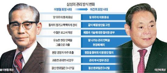 """[신경영 20년…삼성 DNA를 바꾸다] """"이건희 회장 취임 땐 '관리의 삼성' 앞날 걱정했는데…더 큰 관리로 도약"""""""