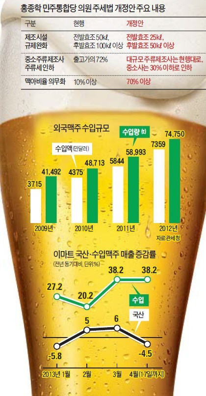 수입맥주 '대공세'…김 빠지는 국산맥주