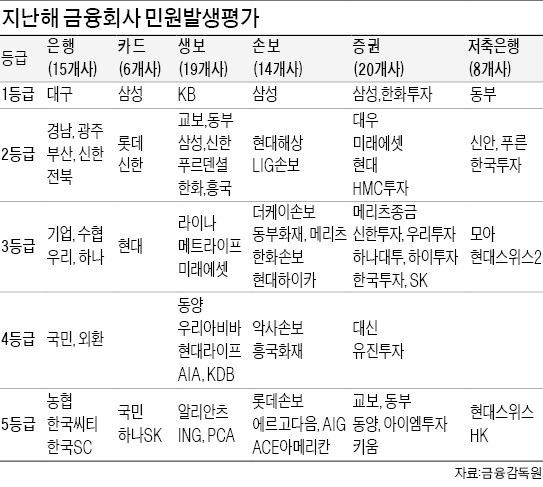 씨티銀·국민카드 민원 평가 '꼴찌'…대구銀 5년·삼성카드 4년째 1등급