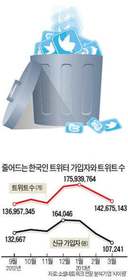 """한국인 脫트위터…""""피곤해 트위터"""""""