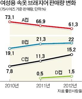 [숫자로 보는 마켓] 한국여성 글래머형 몸매 늘었네