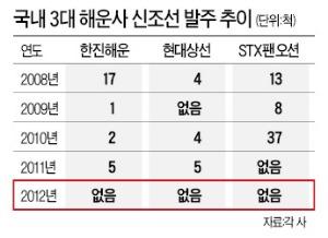 해운업체들 빚더미서 '허우적'…사업밑천 선박 발주 2년째 '無'