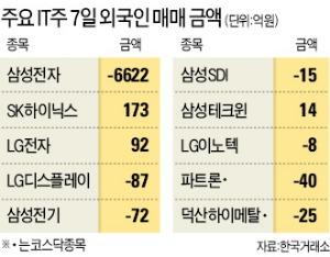 삼성전자 '의심' 받자 외국인 6600억 투매