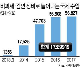 '절세 금융상품' 대폭 축소…사실상 부자 증세
