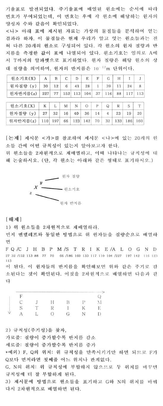 [콕 짚는 과학논술] 화학 (3) - 물질의 구조와 특성(Ⅰ)