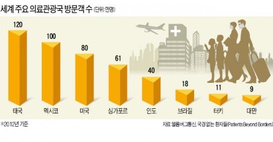 의료관광 지난해 700만명…'성전환 수술 메카' 태국 1위