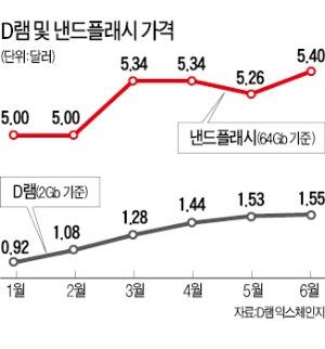 [삼성전자, 2분기 실적 사상최대] '돌아온 효자' 반도체…영업이익 60% 껑충
