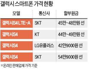 또 할인경쟁…갤럭시S4 LTE-A 40만원대