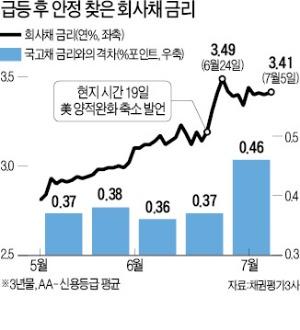 [마켓인사이트] 회사채 시장 재가동…투자자는 '관망'