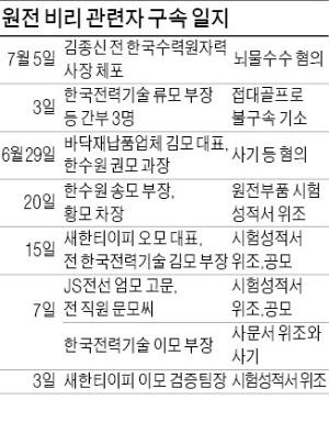 김종신 한수원 前사장 전격 체포