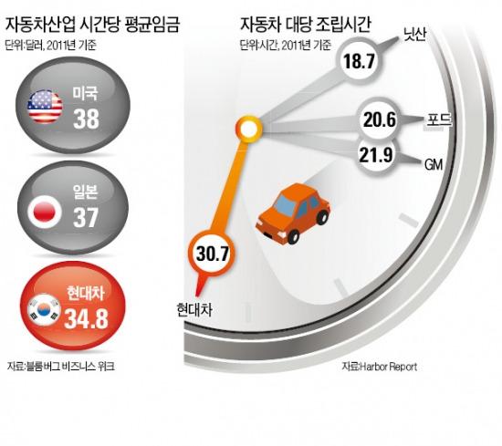 한국車산업 생산성 '꼴찌'…이게 현실