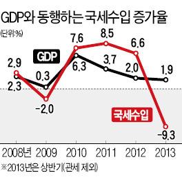 국세 10조 덜 걷혀…문제는 '저성장'