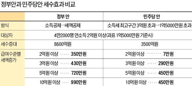 '부자증세' 고집하는 민주당…세수 효과 '갑론을박'