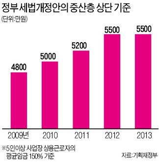 포퓰리즘에 춤추는 정치권 '고무줄' 잣대…5500만? 8800만원?정부도 '오락가락'
