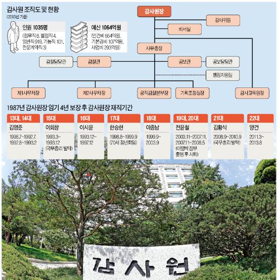 [위기의 '빅브라더' 감사원] '정권 심복'인 사무총장에 휘둘리는 감사원…원장은 '과객'