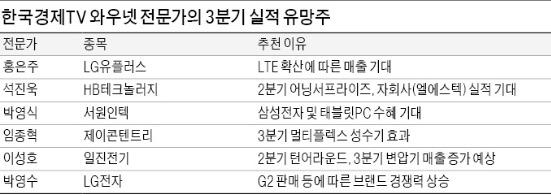진격의 전차군단…삼성전자·현대차 기대…'제철 만난' 육가공·여행株도 주목을
