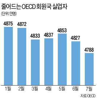 OECD 실업률 7.9%…1년만에 최저, 글로벌 경제 회복단계 진입