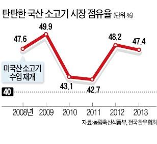 한우의 뚝심…수입소고기 밀려와도 40% 점유율 '10년 철옹성'