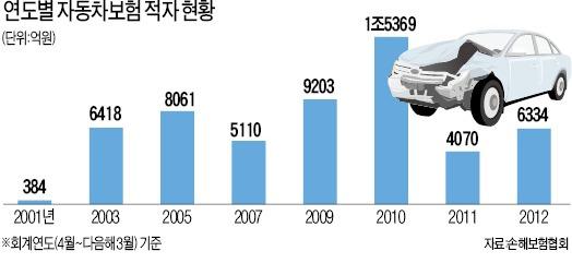 """車보험 누적적자 7조…손보사 """"답답하다"""""""