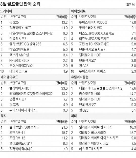 핑 'G25' 두달 연속 드라이버 판매 1위