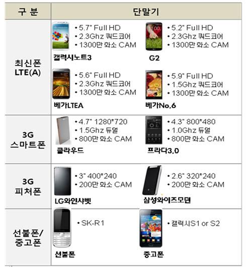 '이마트 통신사' 나온다…17일 '쇼핑할인 알뜰폰' 진열